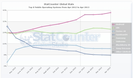 StatCounter-mobile_os-ww-monthly-201204-201304